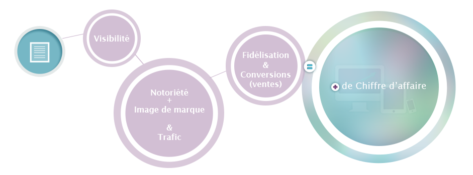 Avantage de la rédaction SEO