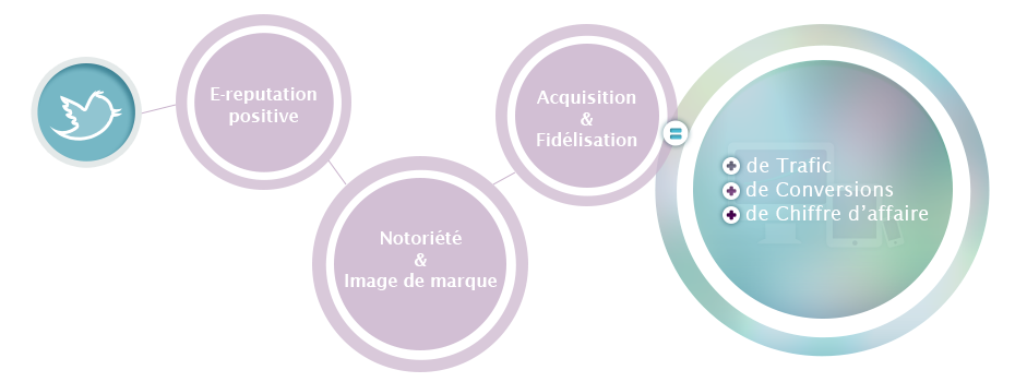 Avantages du social media marketing
