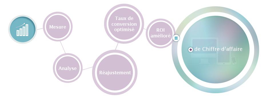 Avantages du webanalytics